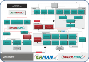 pipe spool fabrication software - erection management software