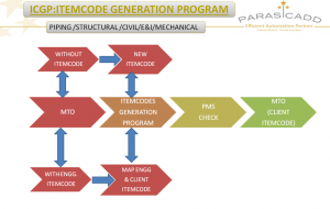 EPC software - item code generation software