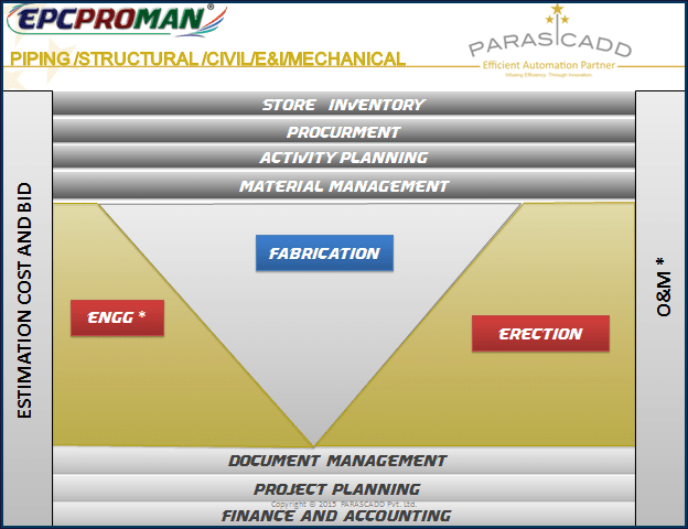 EPC software