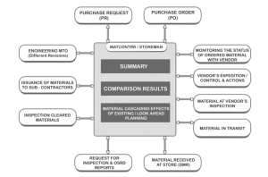 material control software