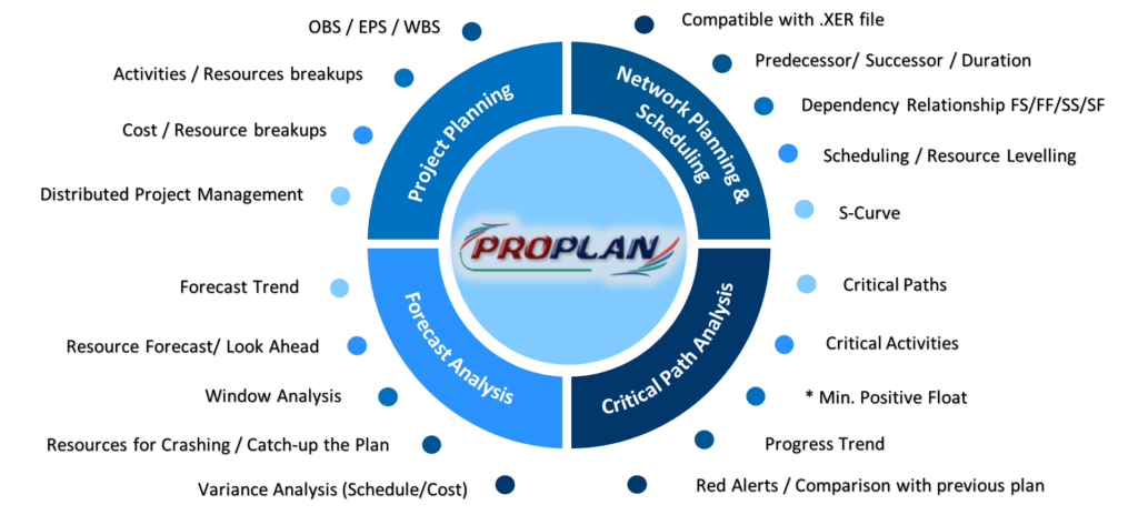 EPC Project Planning Software
